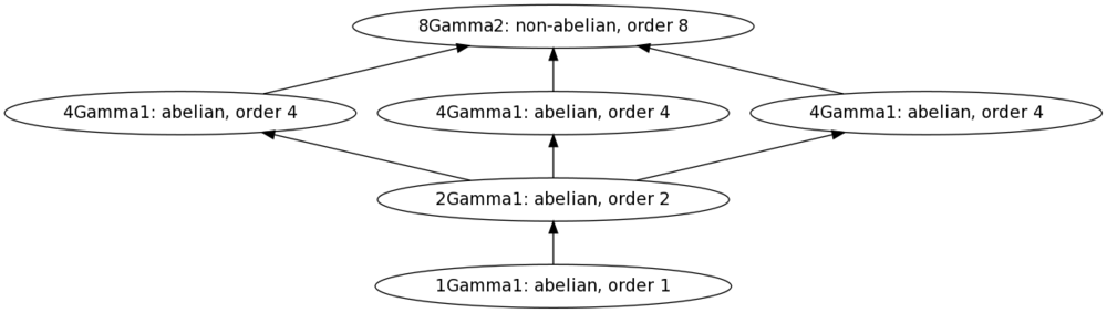 Quaternion group of order 8 with