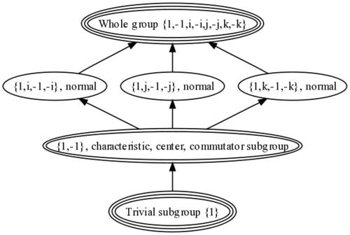 Quaternion Group Groupprops
