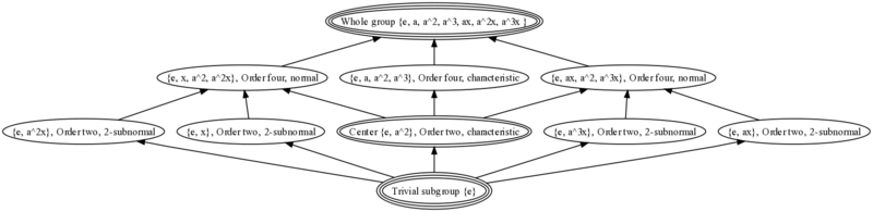 Lattice of subgroups of the dihedral group
